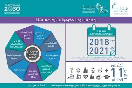 أربع مبادرات جديدة لدعم المنشآت الصغيرة والمتوسطة في السعودية
