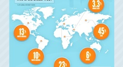 The Rise of Arabic on the Web [Infographic]