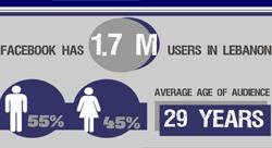 تسعة إحصاءات عن استخدام فايسبوك في لبنان [إنفوجرافيك]