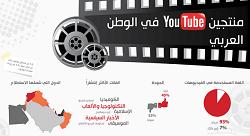 ماذا يشاهد الناس على يوتيوب في العالم العربي؟ [إنفوجرافيك]
