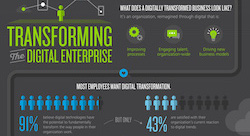 Strategy, not technology, drives digital transformation [Infographic]
