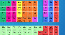 Beco Capital's tech investment 'periodic table'