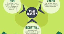 MENA biogas startups struggle for lift-off [Infographic]