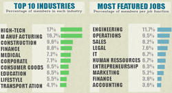 How LinkedIn Is Growing In The Middle East [Infographic]