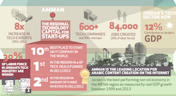 What you should know about Amman's tech sector [Infographic]