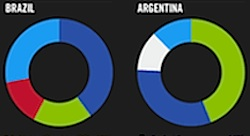 أي نظام لتشغيل المحمول سيطر خلال عام ٢٠١١؟
